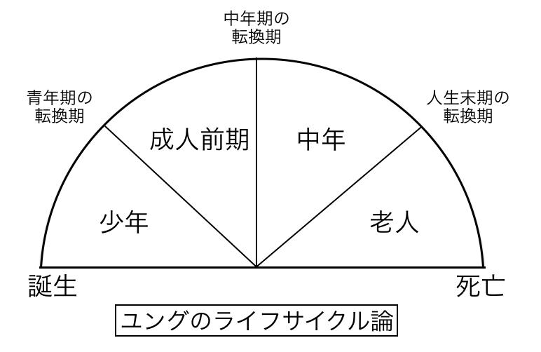 ユングのライフサイクル論