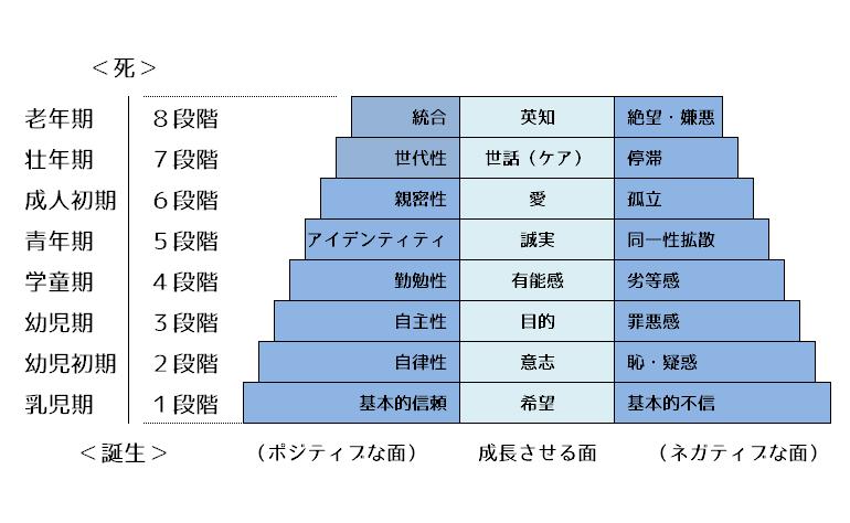 エリクソンの個体発達文化の図式